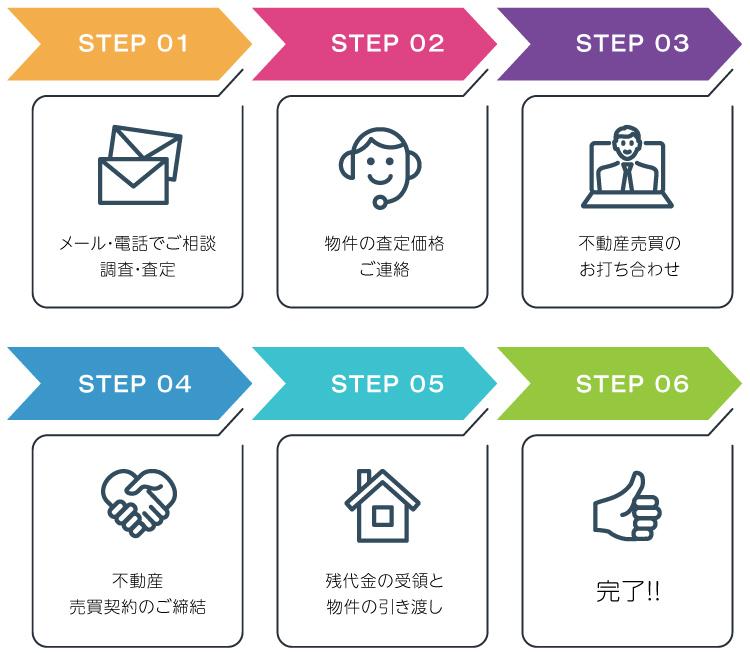 STEP1.メール・電話でご相談と、調査・決定/STEP2.物件の査定価格のご連絡/STEP3.不動産売買について打合せをします/STEP4.不動産売買契約のご締結/STEP5.残代金の受領と物件の引き渡し/STEP6.完了!